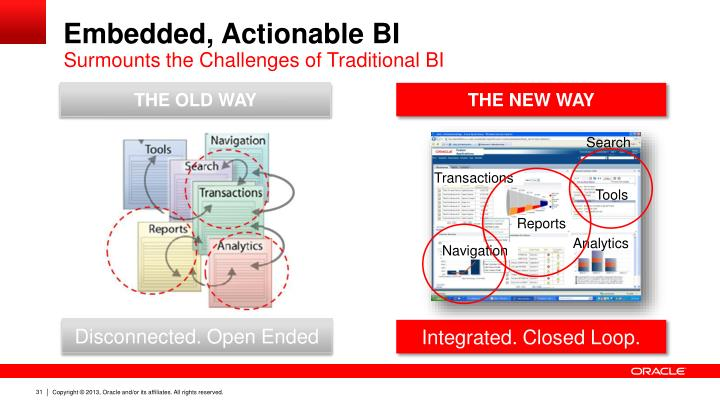 Embedded, Actionable BI