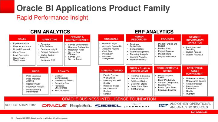 Oracle BI Applications Product Family