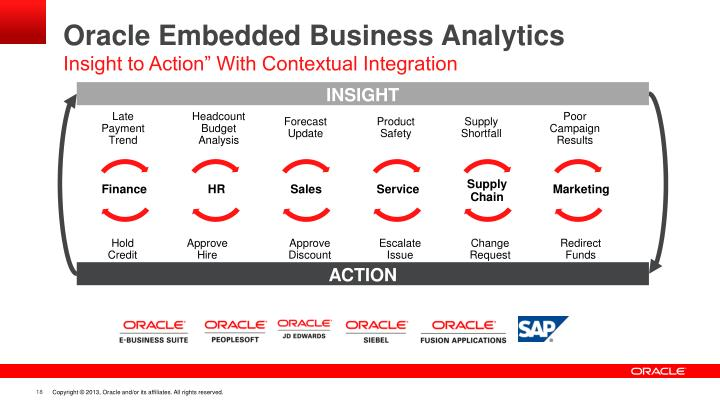 Oracle Embedded Business Analytics