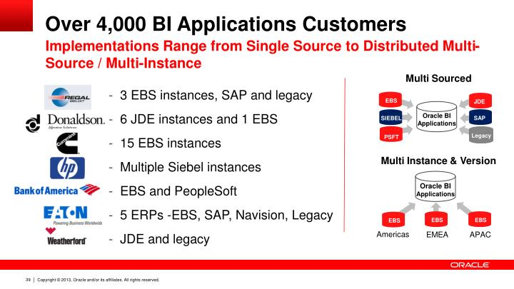 Over 4,000 BI Applications Customers