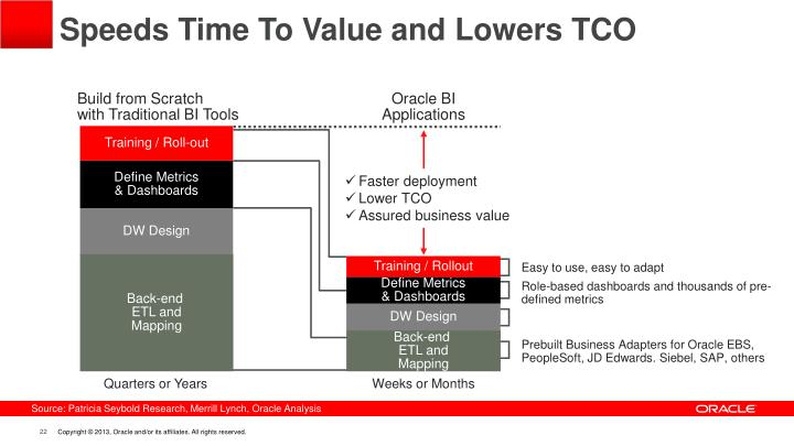 Speeds Time To Value and Lowers TCO