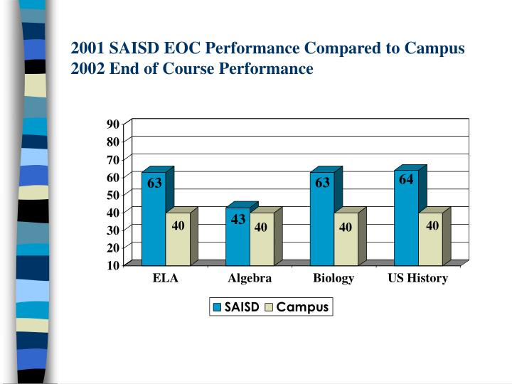 2001 SAISD EOC Performance Compared to Campus 2002 End of Course Performance