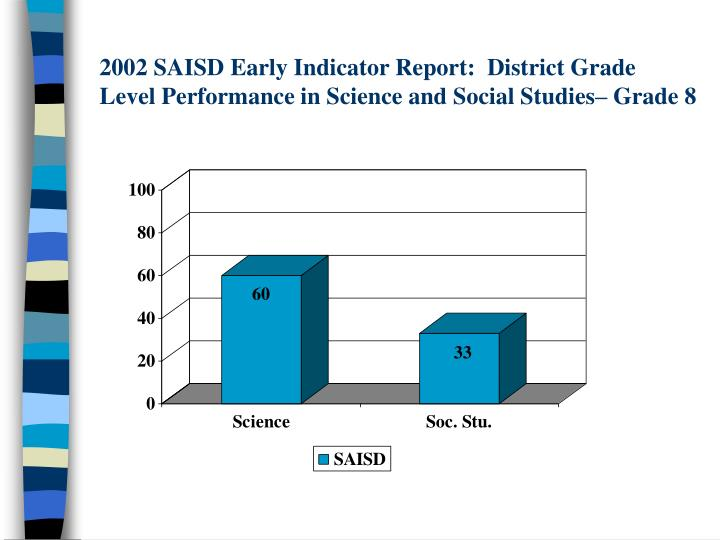 2002 SAISD Early Indicator Report:  District Grade Level Performance in Science and Social Studies– Grade 8