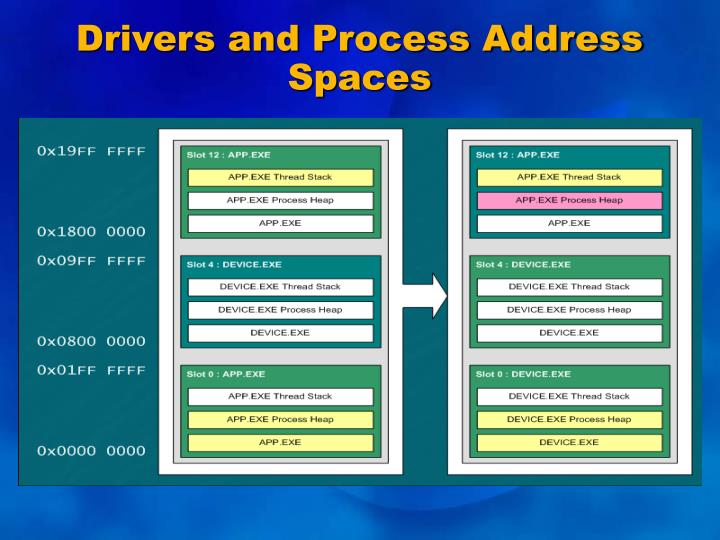 Drivers and Process Address Spaces