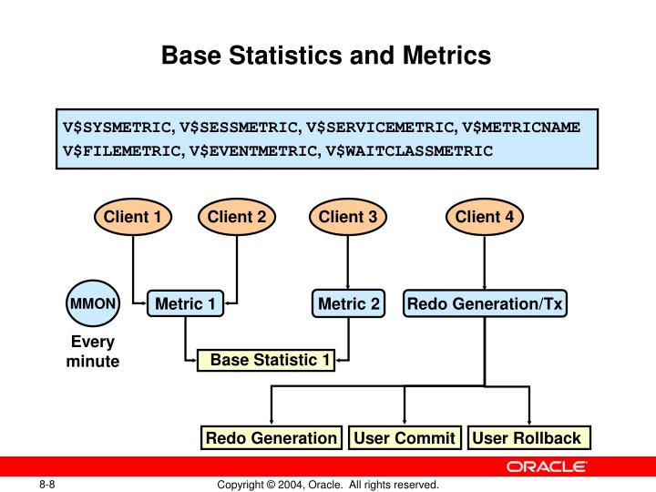Base Statistics and Metrics
