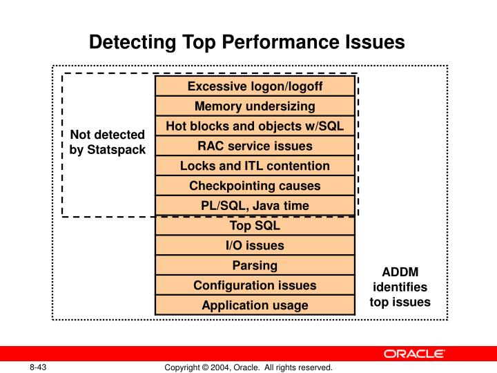 Detecting Top Performance Issues