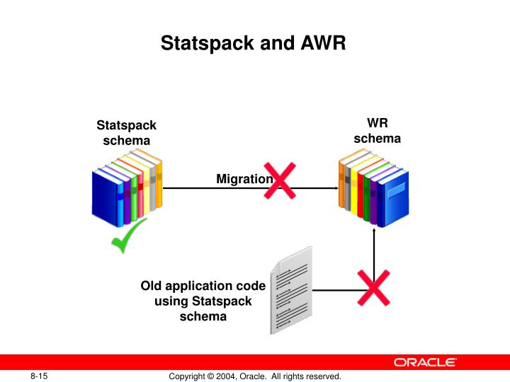 Statspack and AWR