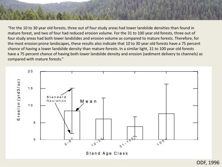 """""""For the 10 to 30 year old forests, three out of four study areas had lower landslide densities than found in mature forest, and two of four had reduced erosion volume. For the 31 to 100 year old forests, three out of four study areas had both lower landslides and erosion volume as compared to mature forests. Therefore, for the most erosion prone landscapes, these results also indicate that 10 to 30 year old forests have a 75 percent chance of having a lower landslide density than mature forests. In a similar light, 31 to 100 year old forests have a 75 percent chance of having both lower landslide density and erosion (sediment delivery to channels) as compared with mature forests."""""""