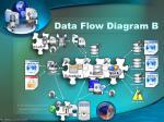 data flow diagram b