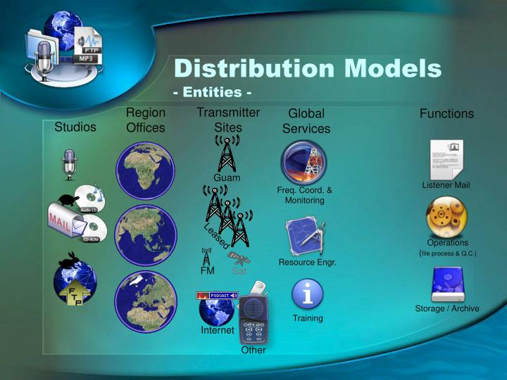 Distribution models entities