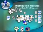 distribution modules future data flow diagram a