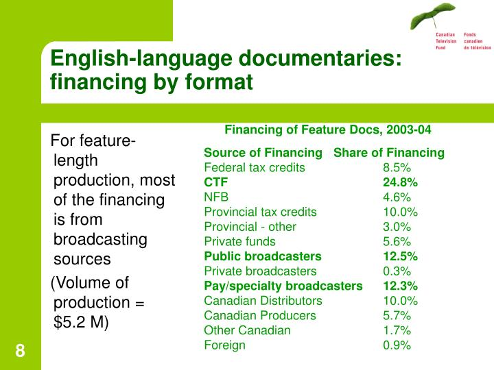 English-language documentaries: financing by format