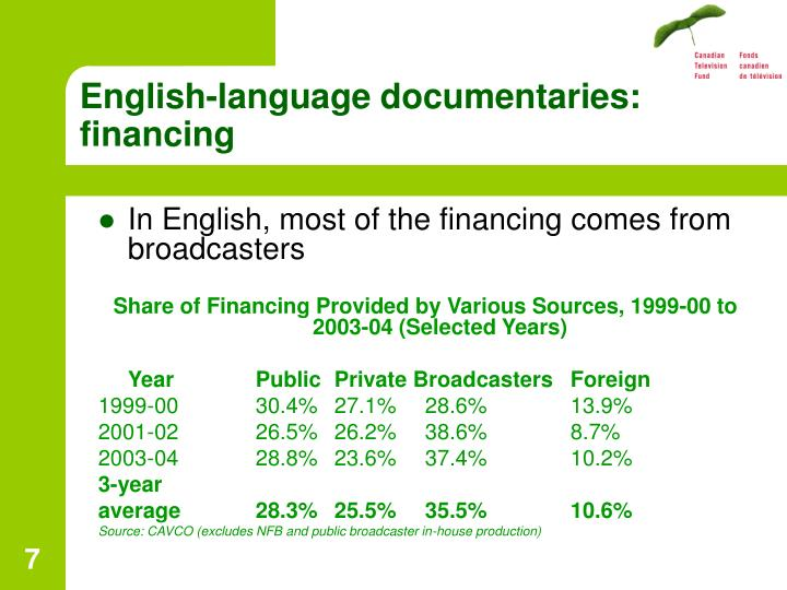 English-language documentaries: financing