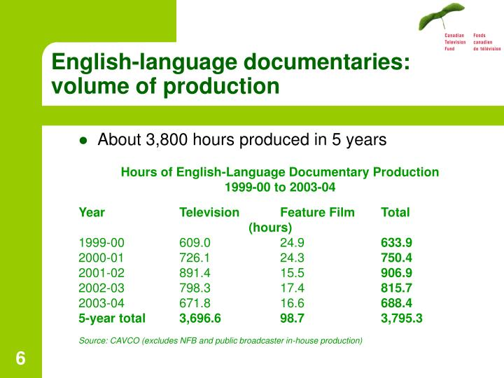 English-language documentaries: volume of production