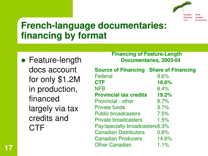 French-language documentaries: financing by format