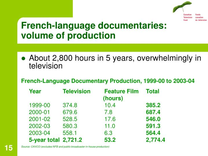 French-language documentaries: volume of production