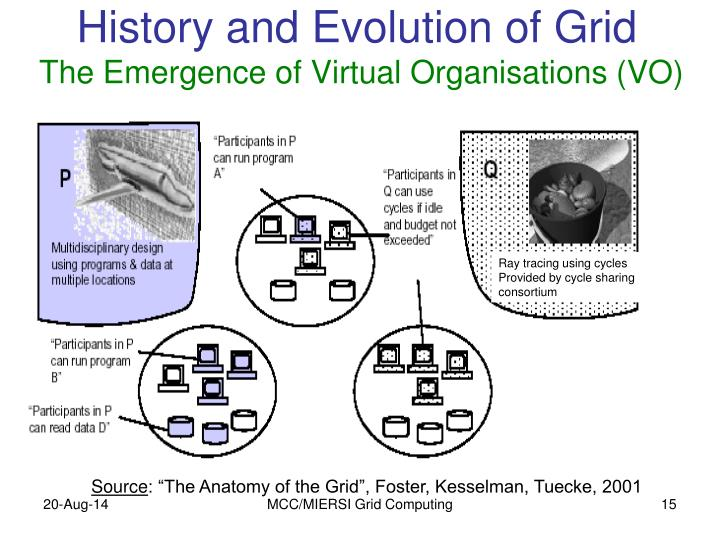 History and Evolution of Grid