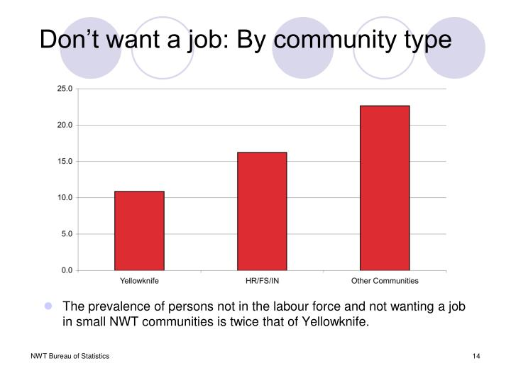 Don't want a job: By community type