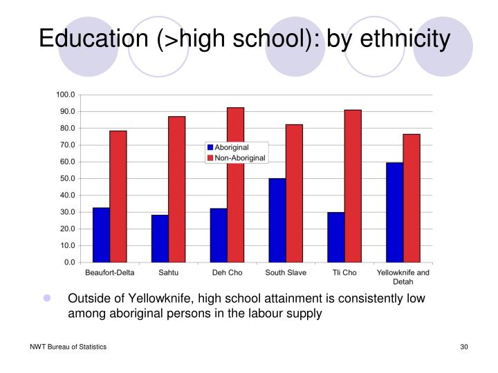 Education (>high school): by ethnicity