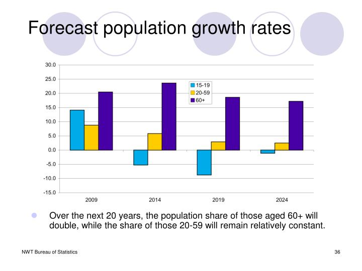 Forecast population growth rates