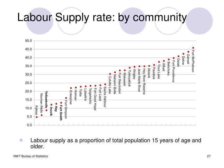 Labour Supply rate: by community
