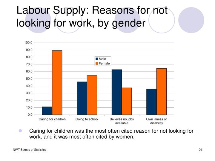 Labour Supply: Reasons for not looking for work, by gender