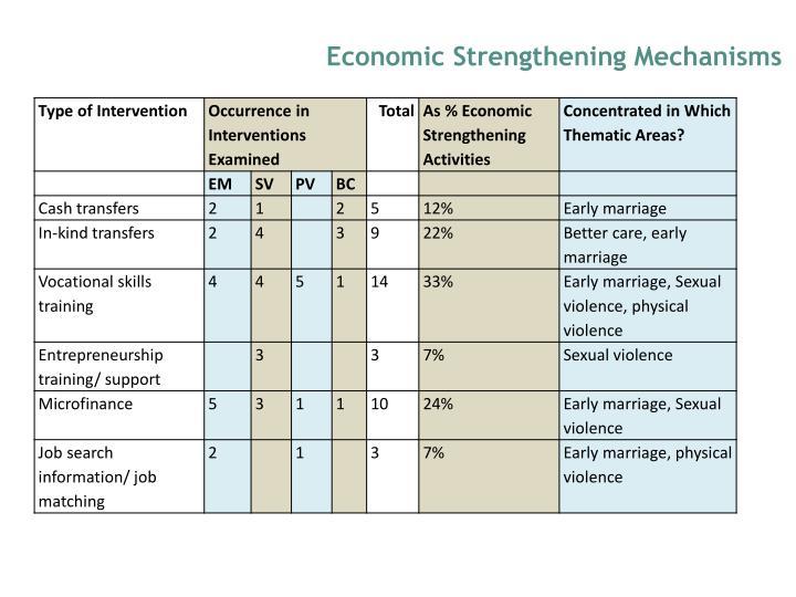 Economic Strengthening Mechanisms