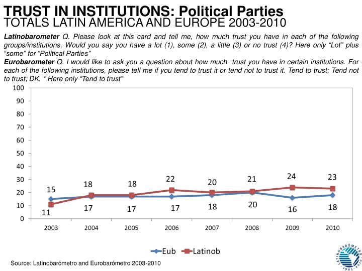 TRUST IN INSTITUTIONS: Political Parties