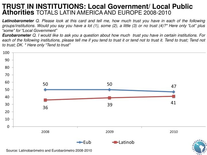 TRUST IN INSTITUTIONS: Local Government/ Local Public Athorities