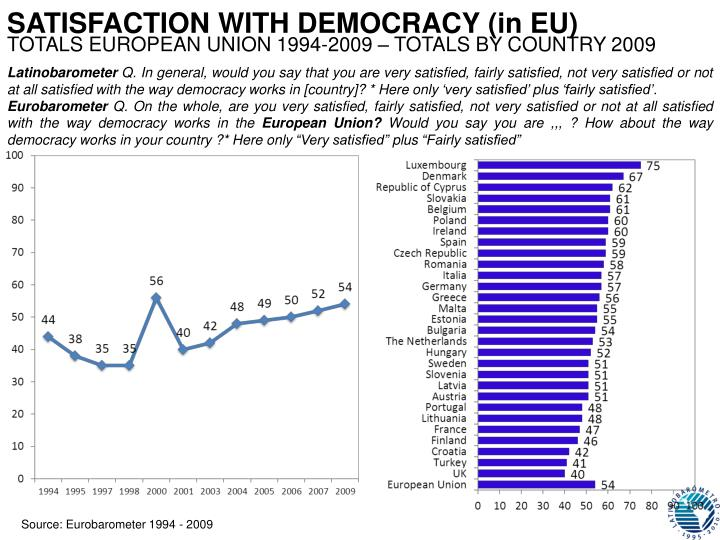 SATISFACTION WITH DEMOCRACY (in EU)
