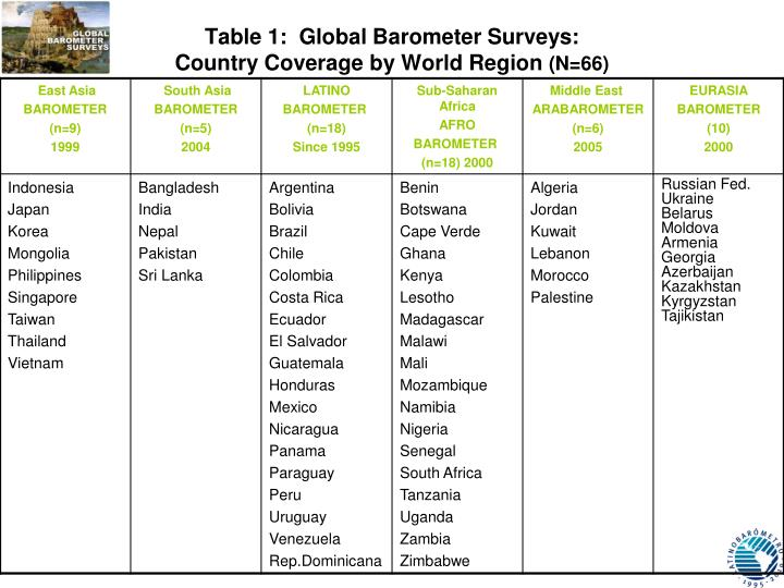 Table 1:  Global Barometer Surveys: