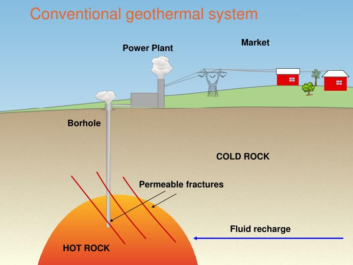 Conventional geothermal system