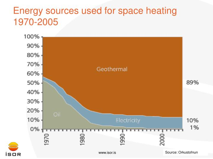 Energy sources used for space heating 1970-2005