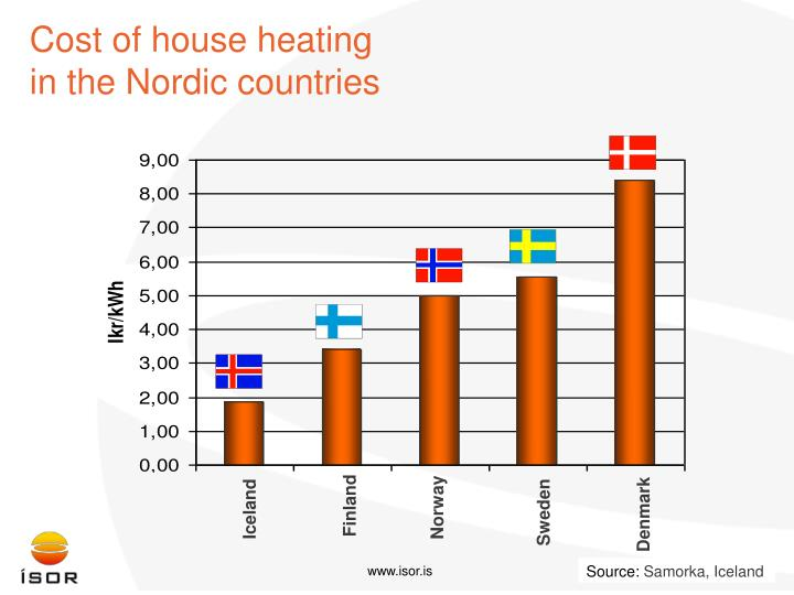 Cost of house heating