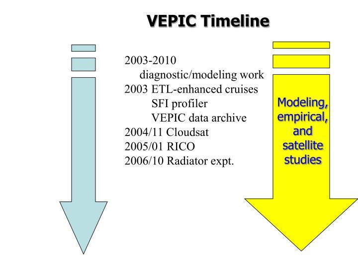 VEPIC Timeline