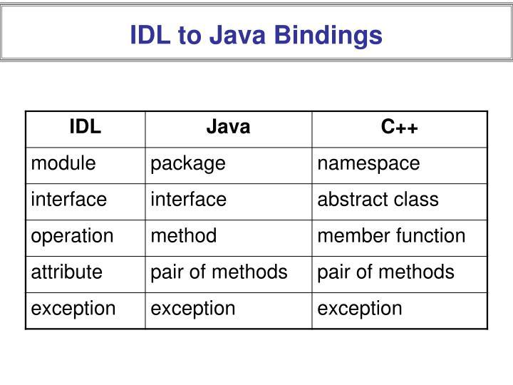IDL to Java Bindings