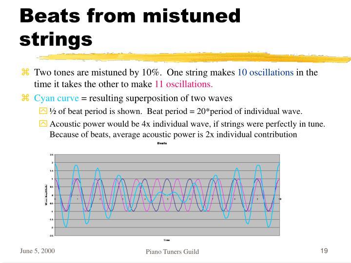Beats from mistuned strings