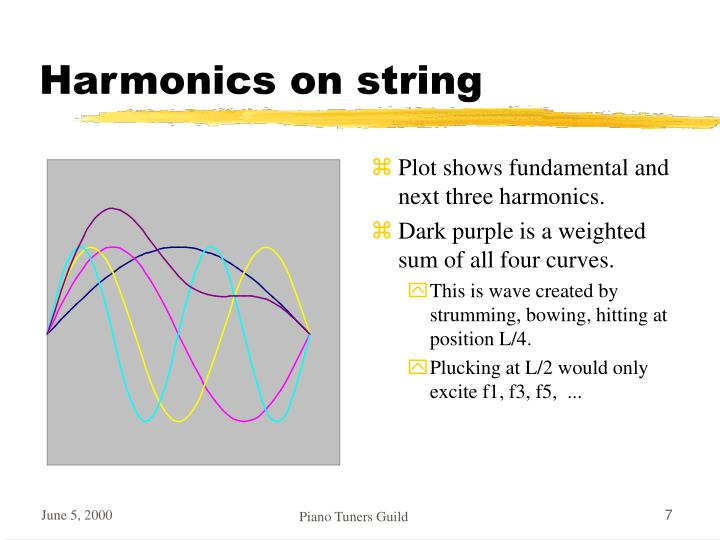 Harmonics on string
