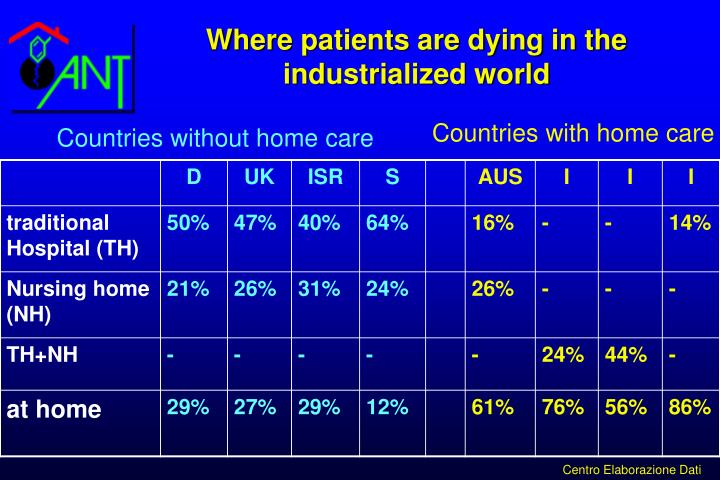 Where patients are dying in the industrialized world