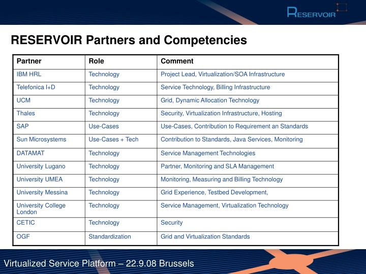 RESERVOIR Partners and Competencies