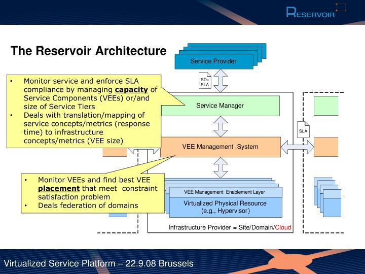 The Reservoir Architecture
