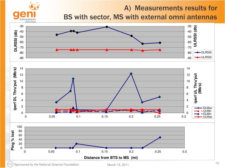 A)  Measurements results for