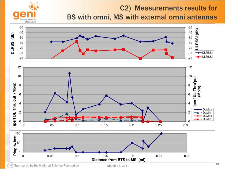C2)  Measurements results for