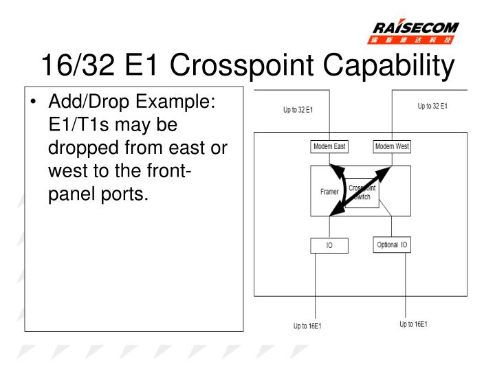 16/32 E1 Crosspoint Capability