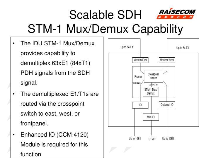 Scalable SDH