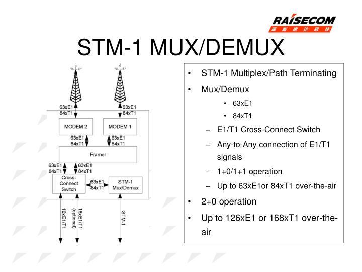 STM-1 MUX/DEMUX