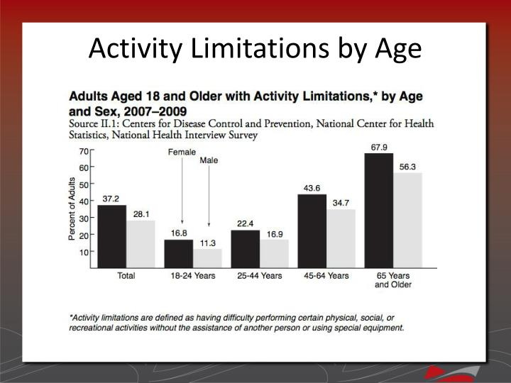 Activity Limitations by Age