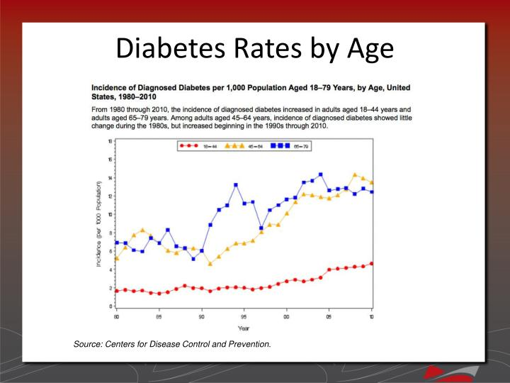 Diabetes Rates by Age