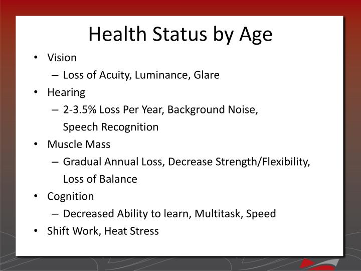 Health Status by Age