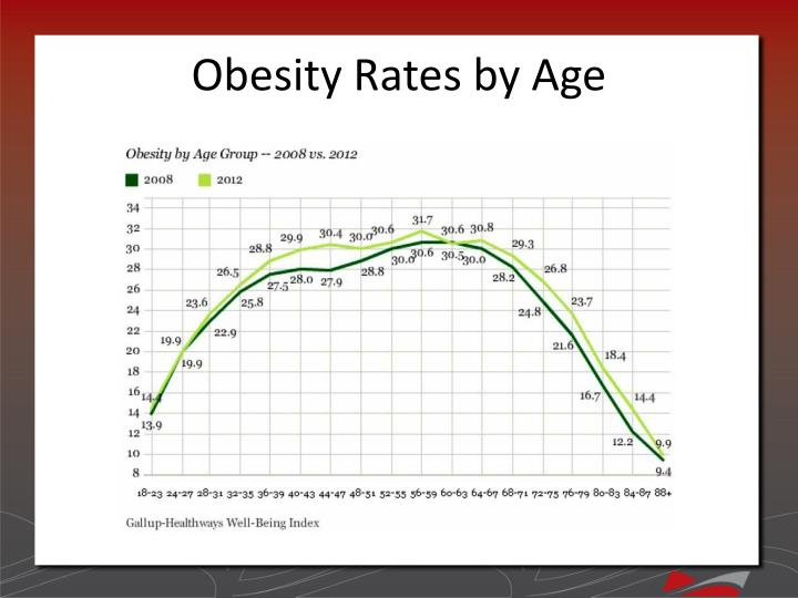 Obesity Rates by Age